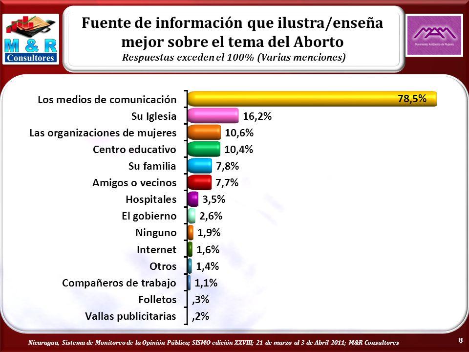 Nicaragua, Sistema de Monitoreo de la Opinión Pública; SISMO edición XXVIII; 21 de marzo al 3 de Abril 2011; M&R Consultores 8 Fuente de información que ilustra/enseña mejor sobre el tema del Aborto Respuestas exceden el 100% (Varias menciones)