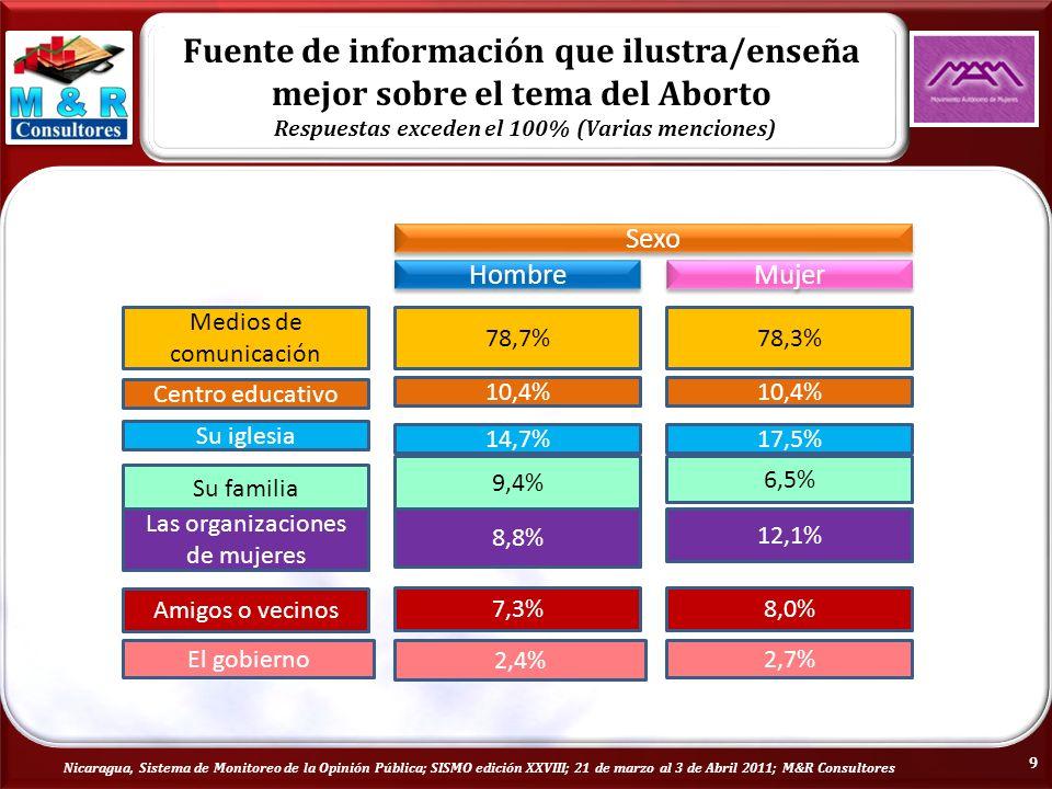Nicaragua, Sistema de Monitoreo de la Opinión Pública; SISMO edición XXVIII; 21 de marzo al 3 de Abril 2011; M&R Consultores 9 Sexo Hombre Mujer Medios de comunicación 78,7%78,3% Su iglesia 14,7%17,5% Centro educativo 10,4% Su familia 9,4% 6,5% Las organizaciones de mujeres 8,8% 12,1% Amigos o vecinos 7,3%8,0% El gobierno 2,4% 2,7%