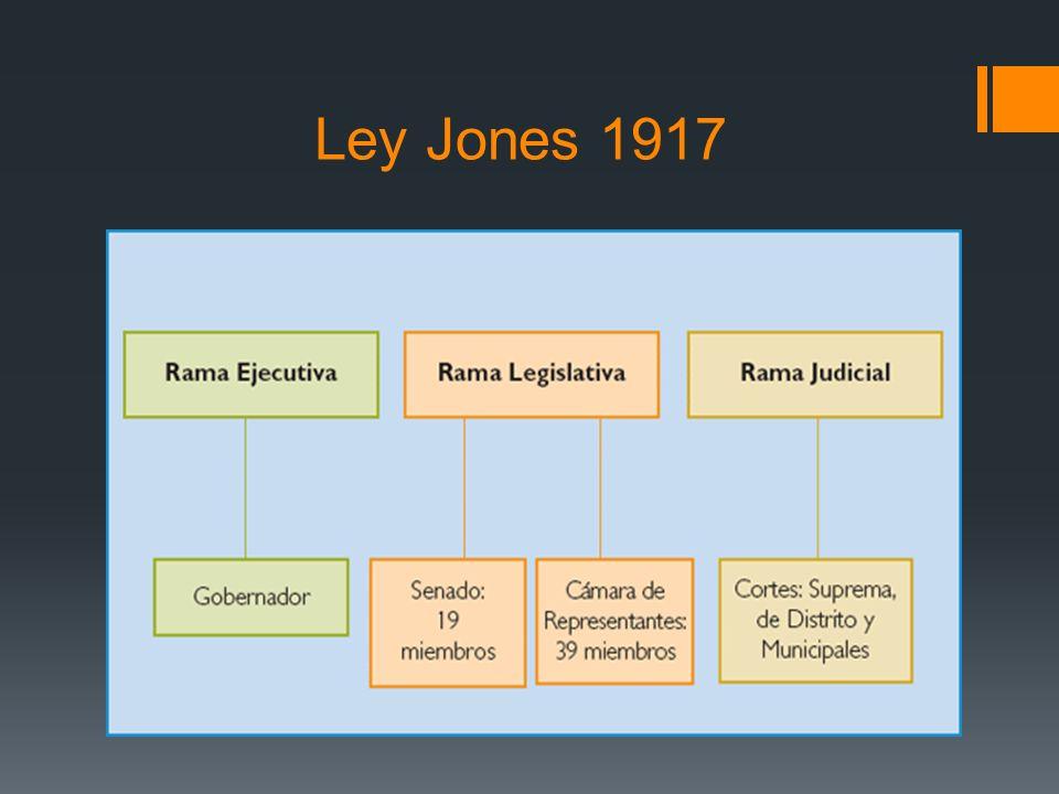 Ley Foraker 1900Ley Jones 1917 Comparación de leyes Gobernador y Consejo Ejecutivo y jefes de agencias nombrado por el presidente.