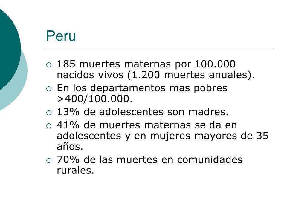 Peru 185 muertes maternas por 100.000 nacidos vivos (1.200 muertes anuales). En los departamentos mas pobres >400/100.000. 13% de adolescentes son mad