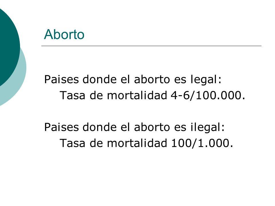 Aborto Paises donde el aborto es legal: Tasa de mortalidad 4-6/100.000. Paises donde el aborto es ilegal: Tasa de mortalidad 100/1.000.