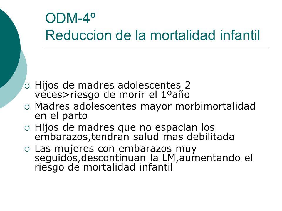 ODM-4º Reduccion de la mortalidad infantil Hijos de madres adolescentes 2 veces>riesgo de morir el 1ºaño Madres adolescentes mayor morbimortalidad en