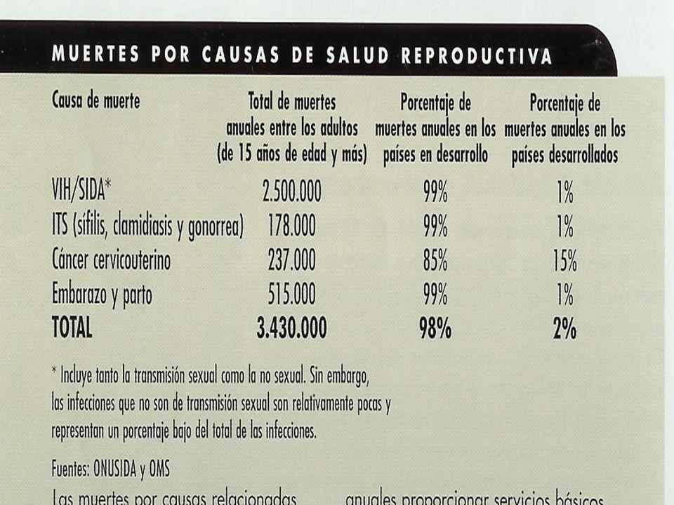 Colombia 24% de embarazos terminan en aborto.28% embarazos no deseados.