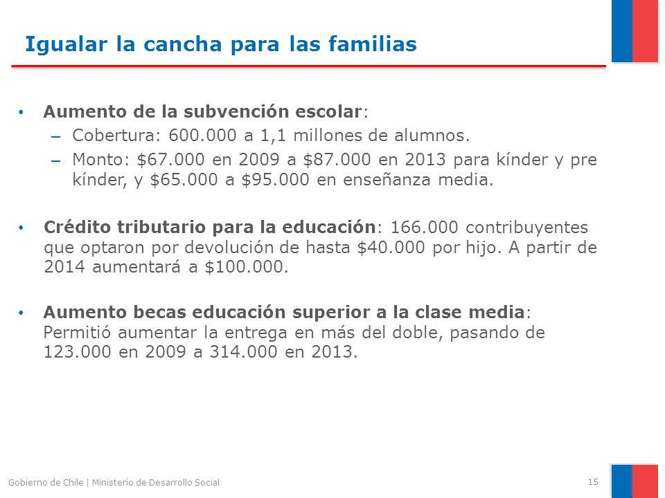 Igualar la cancha para las familias Aumento de la subvención escolar: – Cobertura: 600.000 a 1,1 millones de alumnos. – Monto: $67.000 en 2009 a $87.0
