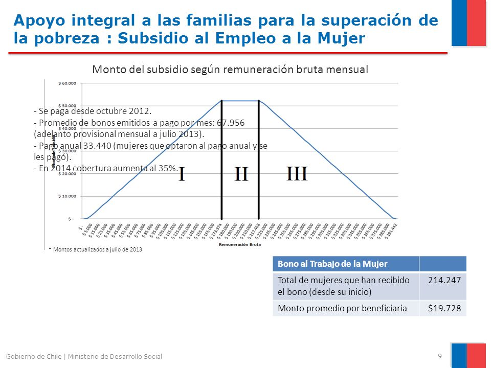 Apoyo integral a las familias para la superación de la pobreza : Subsidio al Empleo a la Mujer Gobierno de Chile | Ministerio de Desarrollo Social 9 B