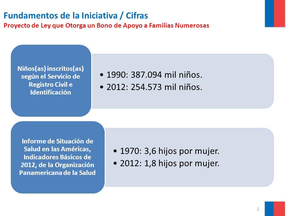 Fundamentos de la Iniciativa / Cifras Proyecto de Ley que Otorga un Bono de Apoyo a Familias Numerosas E VOLUCIÓN DE LA TASA DE NATALIDAD EN C HILE.