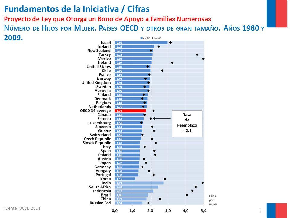 5 Gobierno de Chile   Ministerio de Desarrollo Social Fundamentos de la Iniciativa / Factores Proyecto de Ley que Otorga un Bono de Apoyo a Familias Numerosas Compromiso del gobierno con las mujeres, las familias, los niños y la maternidad.
