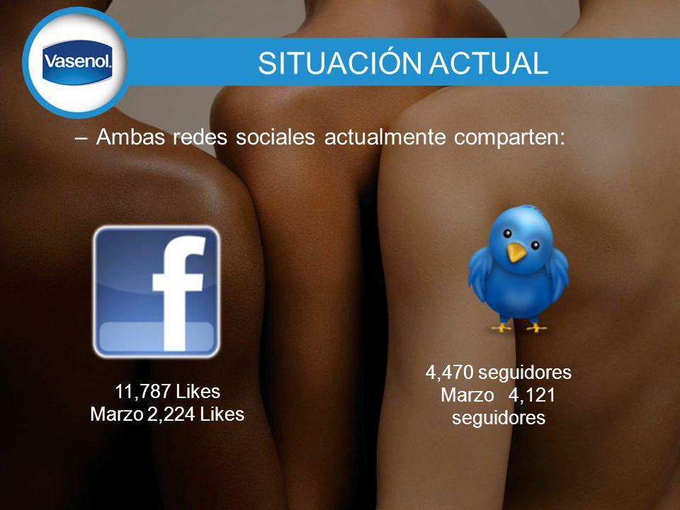 SITUACIÓN ACTUAL –Ambas redes sociales actualmente comparten: 11,787 Likes Marzo 2,224 Likes 4,470 seguidores Marzo 4,121 seguidores