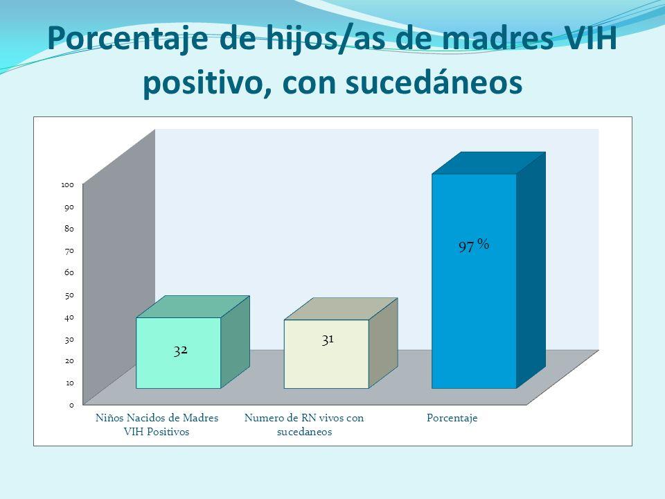 Porcentaje de hijos/as de madres VIH positivo, con sucedáneos