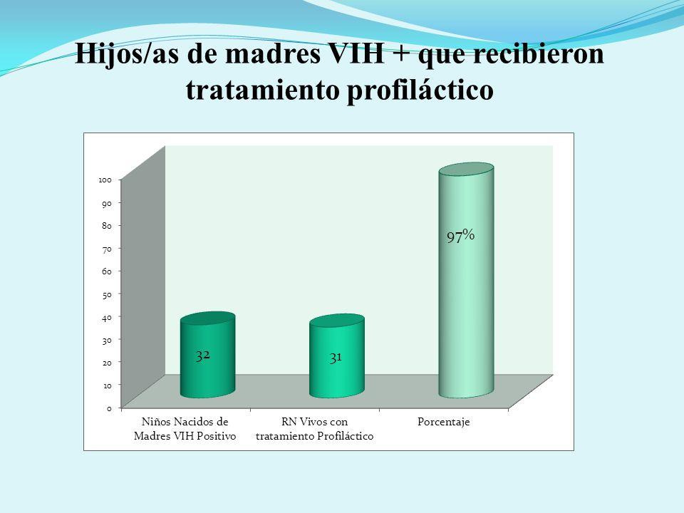 Hijos/as de madres VIH + que recibieron tratamiento profiláctico