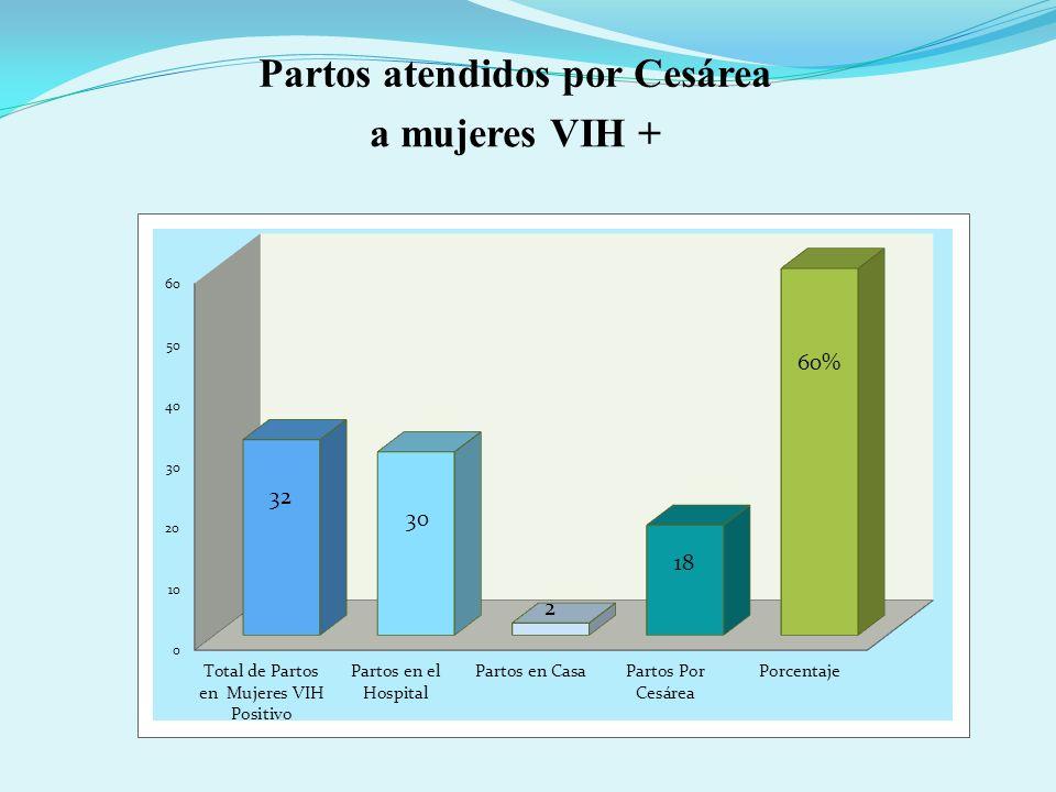 Partos atendidos por Cesárea a mujeres VIH +
