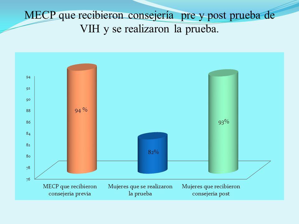 MECP que recibieron consejería pre y post prueba de VIH y se realizaron la prueba.