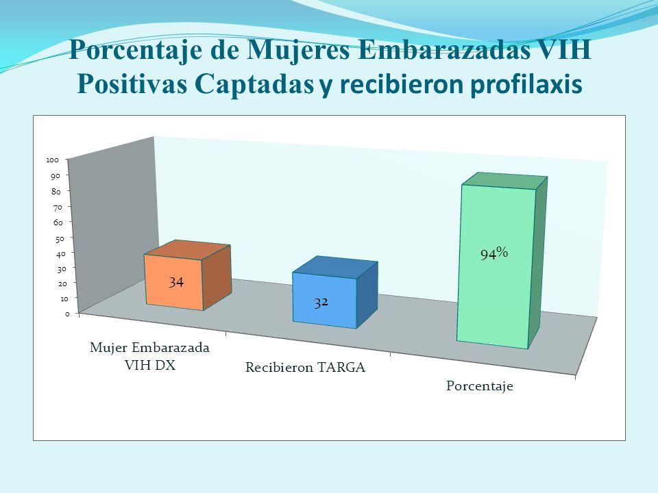 Porcentaje de Mujeres Embarazadas VIH Positivas Captadas y recibieron profilaxis