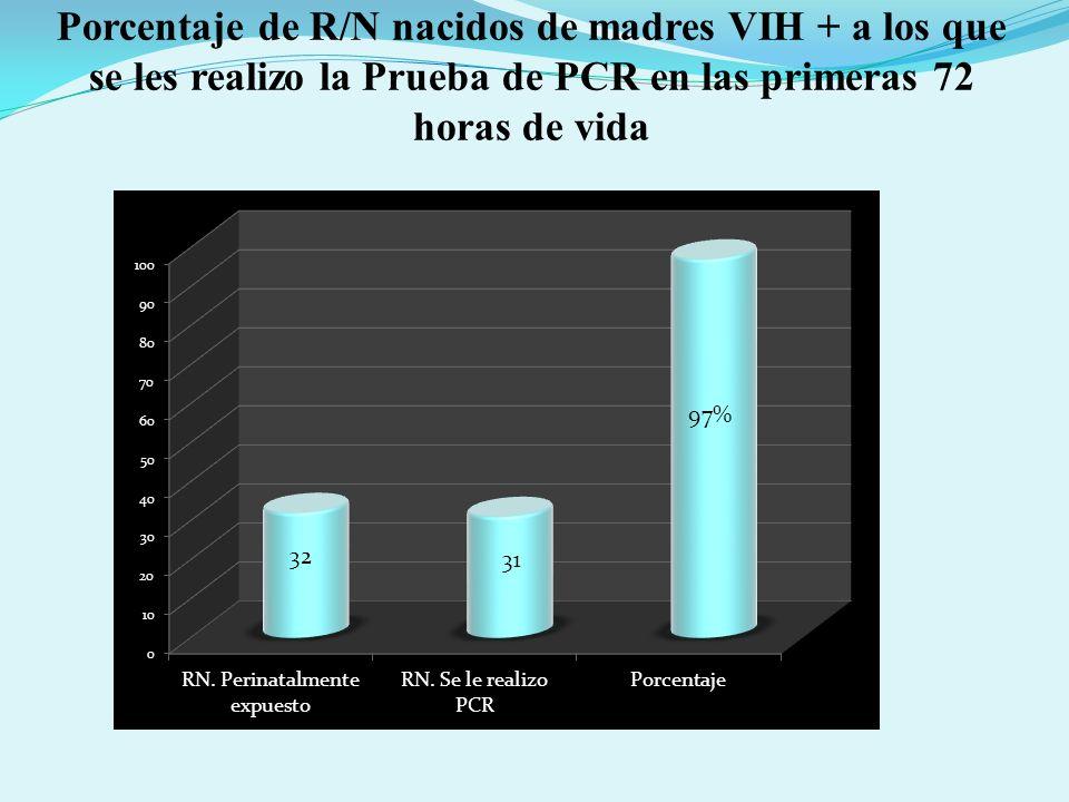 Porcentaje de R/N nacidos de madres VIH + a los que se les realizo la Prueba de PCR en las primeras 72 horas de vida