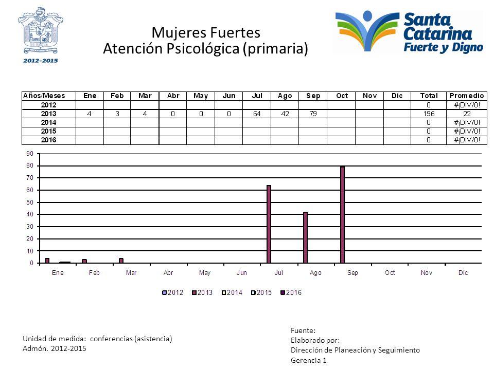 Mujeres Fuertes Atención Psicológica (primaria) Unidad de medida: conferencias (asistencia) Admón. 2012-2015 Fuente: Elaborado por: Dirección de Plane