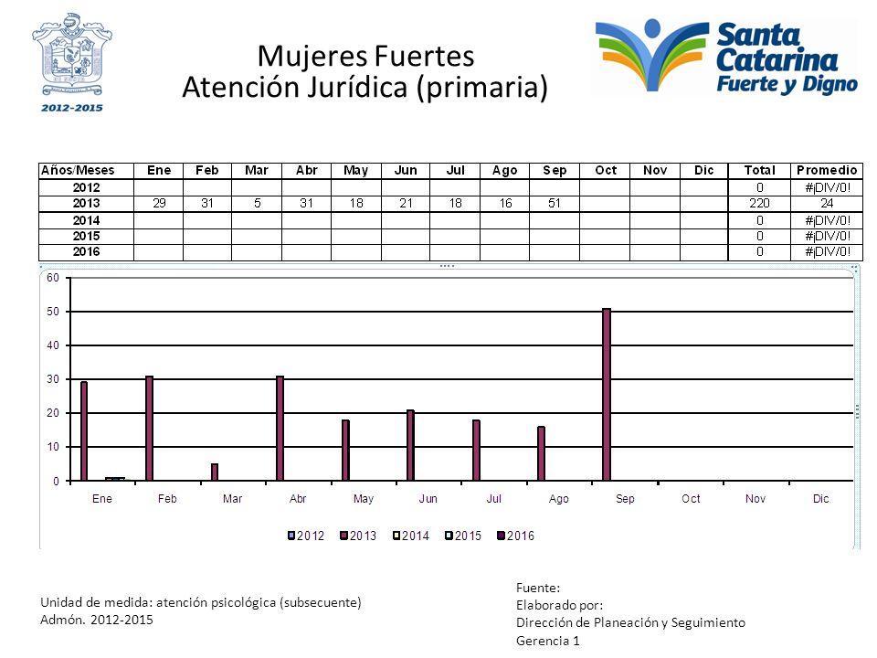 Mujeres Fuertes Atención Jurídica (primaria) Unidad de medida: atención psicológica (subsecuente) Admón. 2012-2015 Fuente: Elaborado por: Dirección de