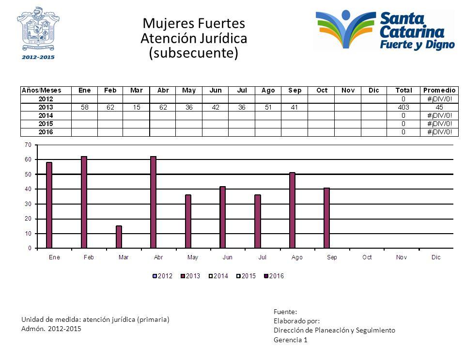 Mujeres Fuertes Atención Jurídica (subsecuente) Unidad de medida: atención jurídica (primaria) Admón. 2012-2015 Fuente: Elaborado por: Dirección de Pl