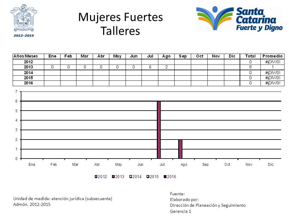 Mujeres Fuertes Talleres Unidad de medida: atención jurídica (subsecuente) Admón. 2012-2015 Fuente: Elaborado por: Dirección de Planeación y Seguimien