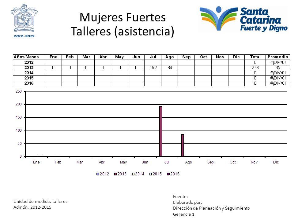 Mujeres Fuertes Talleres (asistencia) Unidad de medida: talleres Admón. 2012-2015 Fuente: Elaborado por: Dirección de Planeación y Seguimiento Gerenci