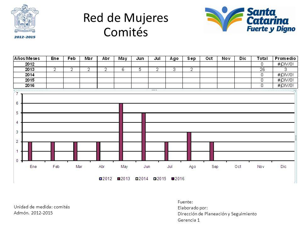 Red de Mujeres Comités Unidad de medida: comités Admón. 2012-2015 Fuente: Elaborado por: Dirección de Planeación y Seguimiento Gerencia 1