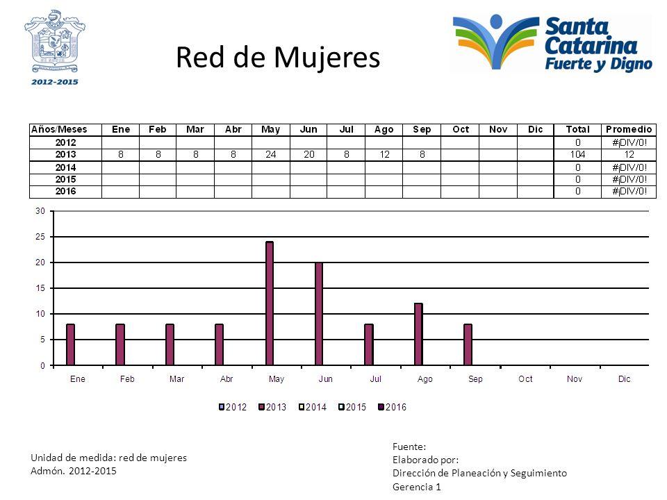 Red de Mujeres Unidad de medida: red de mujeres Admón. 2012-2015 Fuente: Elaborado por: Dirección de Planeación y Seguimiento Gerencia 1
