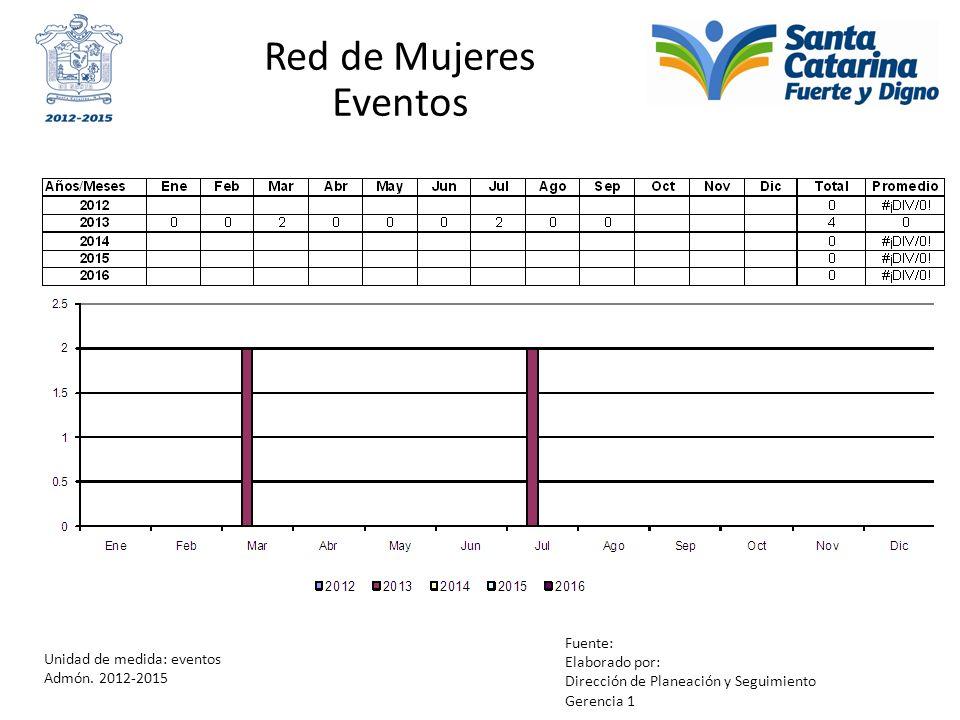 Red de Mujeres Eventos Unidad de medida: eventos Admón. 2012-2015 Fuente: Elaborado por: Dirección de Planeación y Seguimiento Gerencia 1