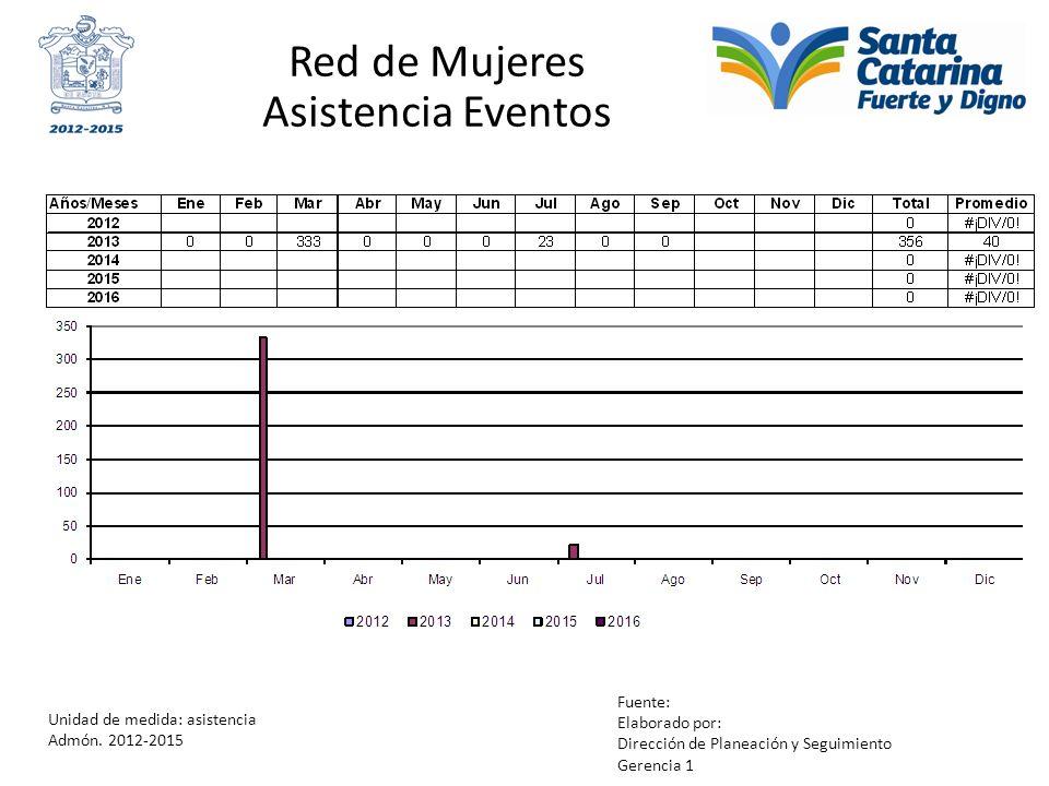 Red de Mujeres Asistencia Eventos Unidad de medida: asistencia Admón. 2012-2015 Fuente: Elaborado por: Dirección de Planeación y Seguimiento Gerencia