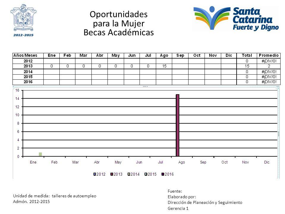 Oportunidades para la Mujer Becas Académicas Unidad de medida: talleres de autoempleo Admón. 2012-2015 Fuente: Elaborado por: Dirección de Planeación