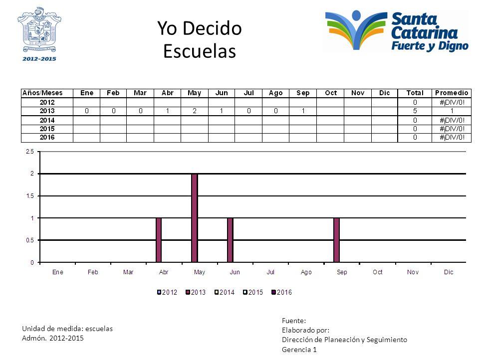 Yo Decido Escuelas Unidad de medida: escuelas Admón. 2012-2015 Fuente: Elaborado por: Dirección de Planeación y Seguimiento Gerencia 1