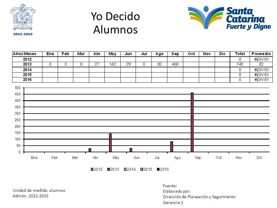 Yo Decido Alumnos Unidad de medida: alumnos Admón. 2012-2015 Fuente: Elaborado por: Dirección de Planeación y Seguimiento Gerencia 1