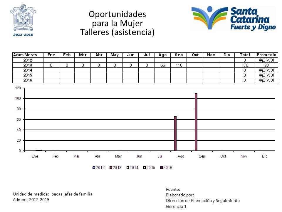 Oportunidades para la Mujer Talleres (asistencia) Unidad de medida: becas jefas de familia Admón. 2012-2015 Fuente: Elaborado por: Dirección de Planea