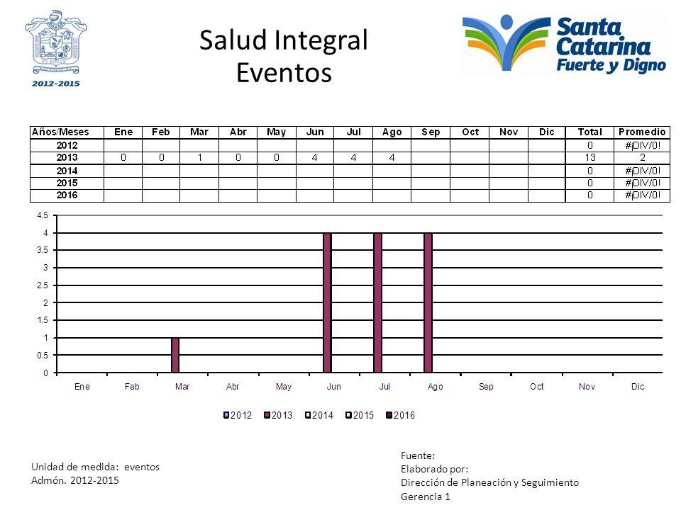 Salud Integral Eventos Unidad de medida: eventos Admón. 2012-2015 Fuente: Elaborado por: Dirección de Planeación y Seguimiento Gerencia 1