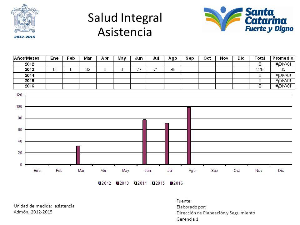 Salud Integral Asistencia Unidad de medida: asistencia Admón. 2012-2015 Fuente: Elaborado por: Dirección de Planeación y Seguimiento Gerencia 1