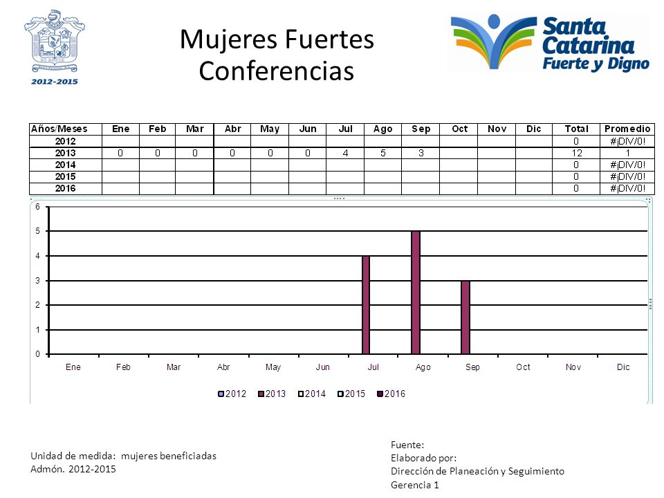 Mujeres Fuertes Conferencias Unidad de medida: mujeres beneficiadas Admón. 2012-2015 Fuente: Elaborado por: Dirección de Planeación y Seguimiento Gere