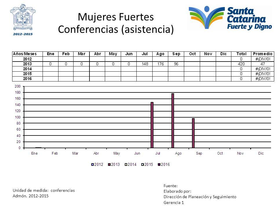 Mujeres Fuertes Conferencias (asistencia) Unidad de medida: conferencias Admón. 2012-2015 Fuente: Elaborado por: Dirección de Planeación y Seguimiento