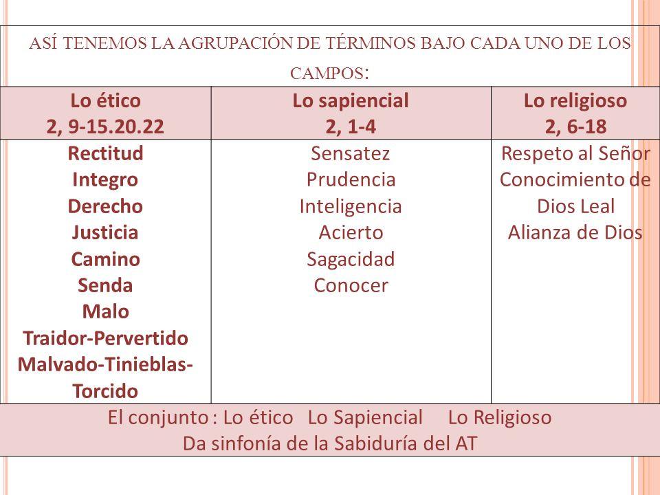 ASÍ TENEMOS LA AGRUPACIÓN DE TÉRMINOS BAJO CADA UNO DE LOS CAMPOS : Lo ético 2, 9-15.20.22 Lo sapiencial 2, 1-4 Lo religioso 2, 6-18 Rectitud Integro
