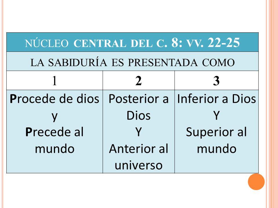 NÚCLEO CENTRAL DEL C. 8: VV. 22-25 LA SABIDURÍA ES PRESENTADA COMO 123 Procede de dios y Precede al mundo Posterior a Dios Y Anterior al universo Infe