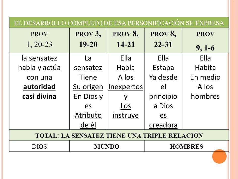 EL DESARROLLO COMPLETO DE ESA PERSONIFICACIÓN SE EXPRESA PROV 1, 20-23 PROV 3, 19-20 PROV 8, 14-21 PROV 8, 22-31 PROV 9, 1-6 la sensatez habla y actúa