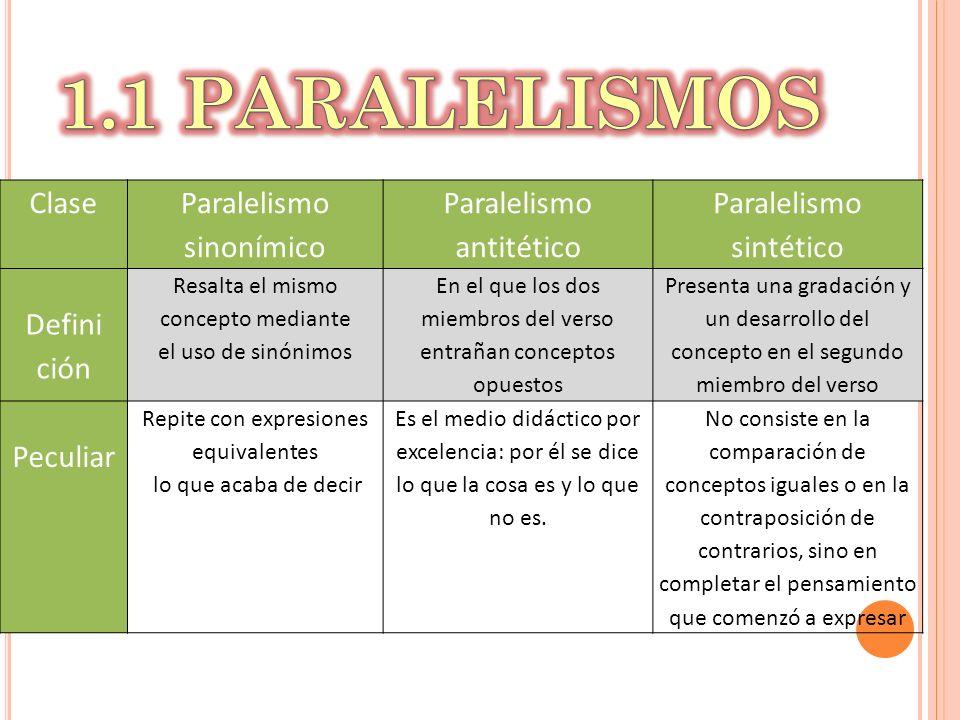 Clase Paralelismo sinonímico Paralelismo antitético Paralelismo sintético Defini ción Resalta el mismo concepto mediante el uso de sinónimos En el que