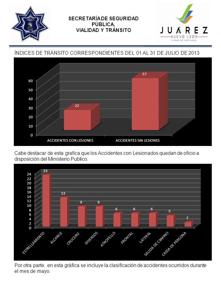 SECRETARÍA DE SEGURIDAD PÚBLICA, VIALIDAD Y TRÁNSITO ÍNDICE DE MULTAS SE ENCUENTRAN CONCENTRADAS TODAS SUS CLASIFICACIONES DE 01 AL 31 DE JULIO DE 2013 RCRM bngc*
