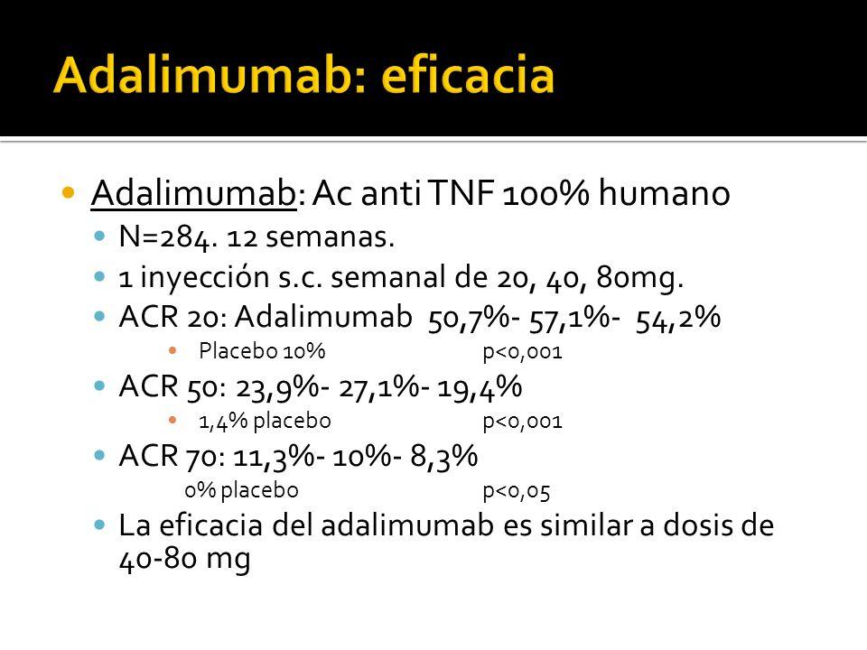 Adalimumab: Ac anti TNF 100% humano N=284. 12 semanas. 1 inyección s.c. semanal de 20, 40, 80mg. ACR 20: Adalimumab 50,7%- 57,1%- 54,2% Placebo 10%p<0