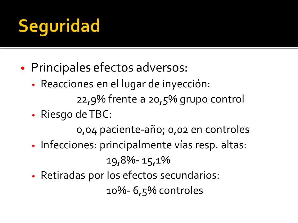 Principales efectos adversos: Reacciones en el lugar de inyección: 22,9% frente a 20,5% grupo control Riesgo de TBC: 0,04 paciente-año; 0,02 en controles Infecciones: principalmente vías resp.