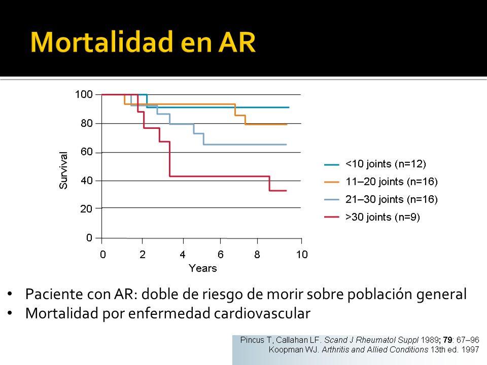 Paciente con AR: doble de riesgo de morir sobre población general Mortalidad por enfermedad cardiovascular
