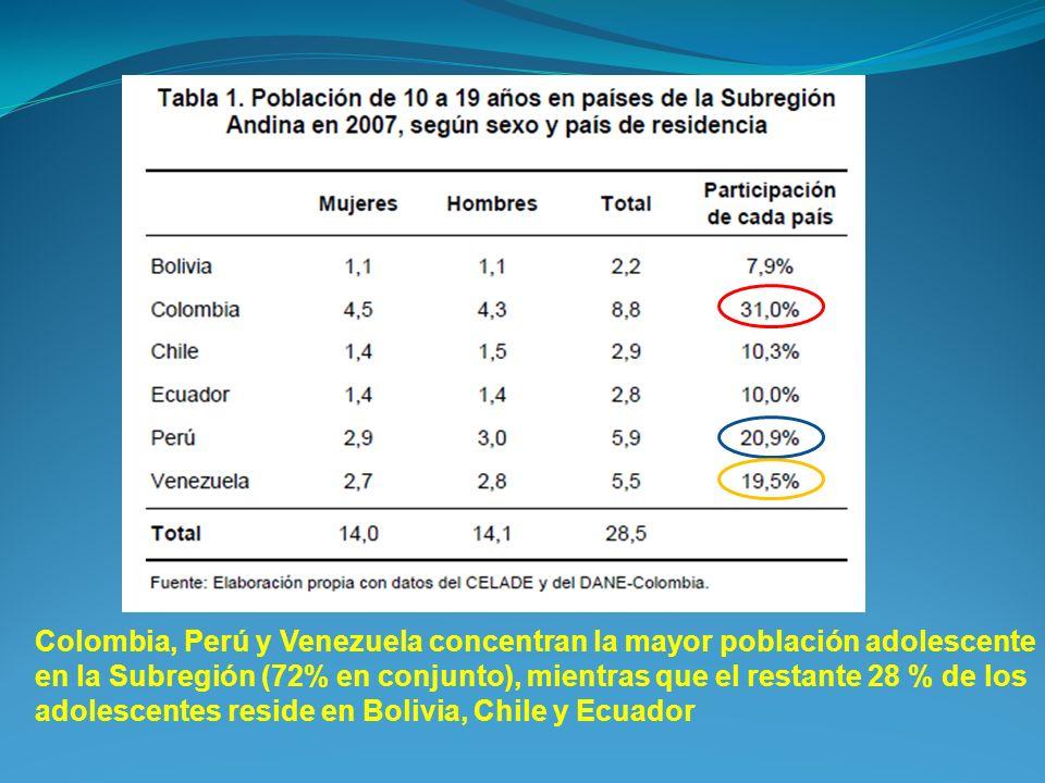 Colombia, Perú y Venezuela concentran la mayor población adolescente en la Subregión (72% en conjunto), mientras que el restante 28 % de los adolescen