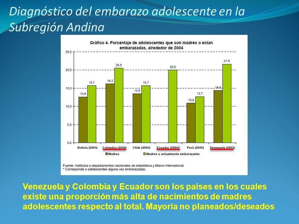 Venezuela y Colombia y Ecuador son los países en los cuales existe una proporción más alta de nacimientos de madres adolescentes respecto al total. Ma