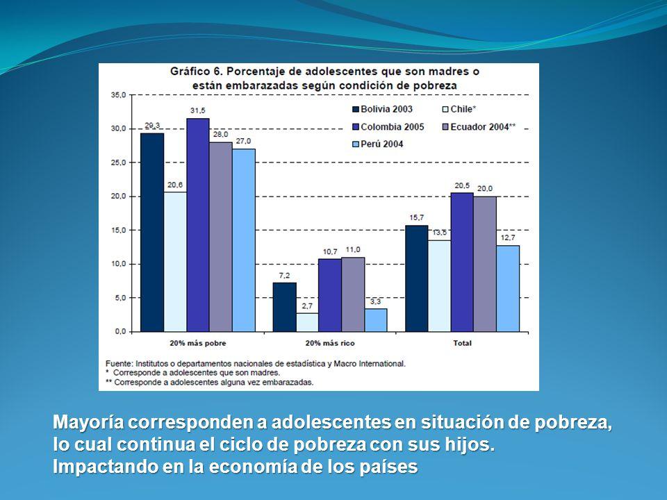 Mayoría corresponden a adolescentes en situación de pobreza, lo cual continua el ciclo de pobreza con sus hijos. Impactando en la economía de los país