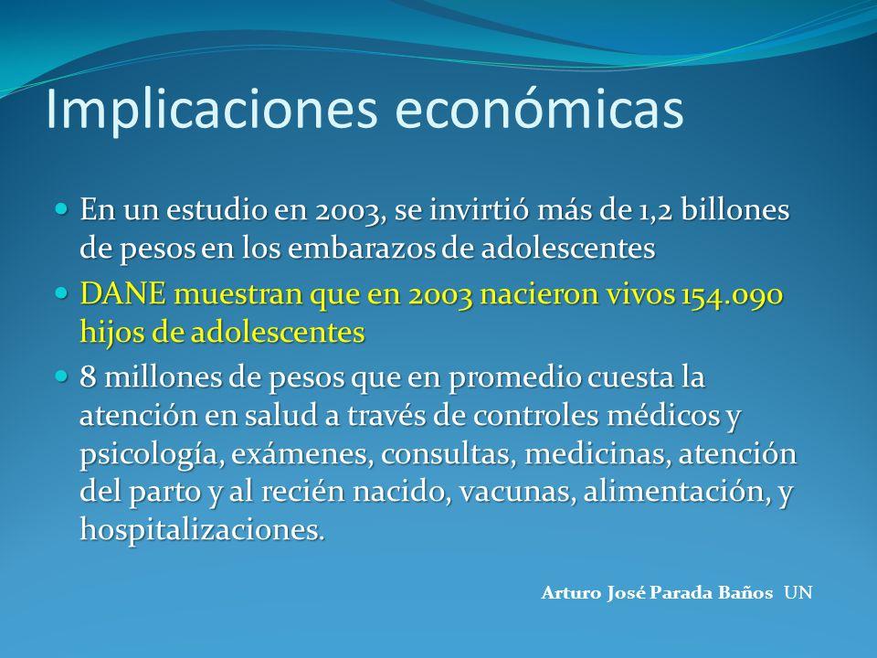 En un estudio en 2003, se invirtió más de 1,2 billones de pesos en los embarazos de adolescentes En un estudio en 2003, se invirtió más de 1,2 billone