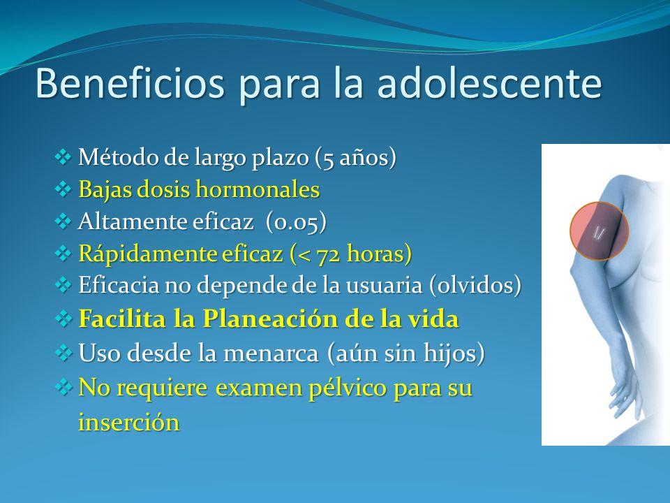 Beneficios para la adolescente Método de largo plazo (5 años) Método de largo plazo (5 años) Bajas dosis hormonales Bajas dosis hormonales Altamente e