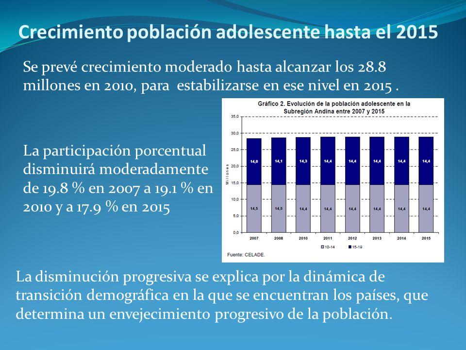 Crecimiento población adolescente hasta el 2015 La disminución progresiva se explica por la dinámica de transición demográfica en la que se encuentran