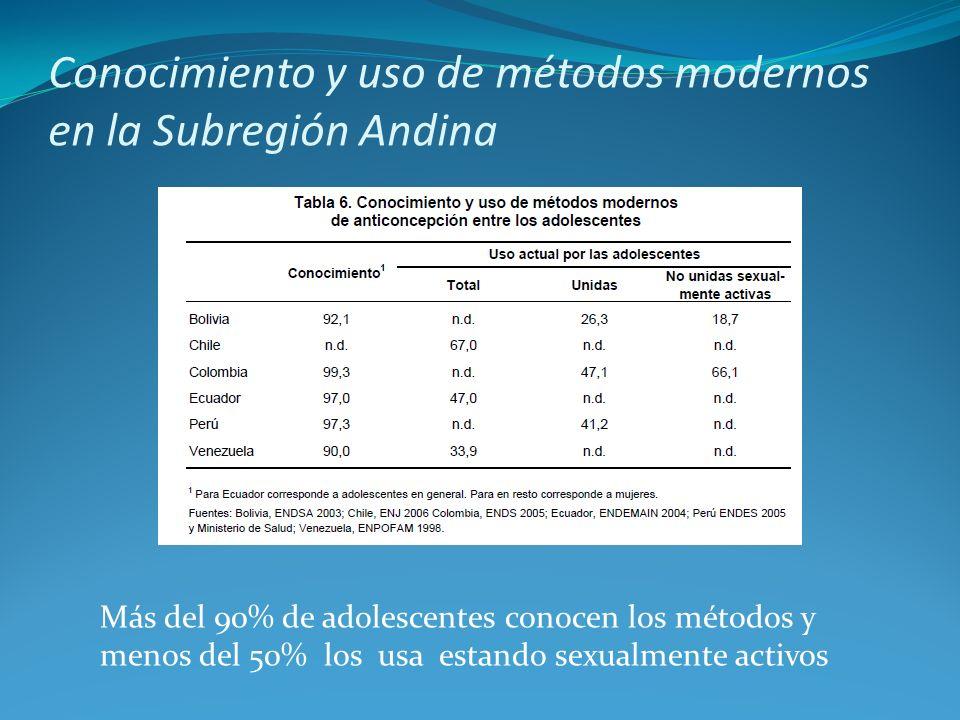 Conocimiento y uso de métodos modernos en la Subregión Andina Más del 90% de adolescentes conocen los métodos y menos del 50% los usa estando sexualme